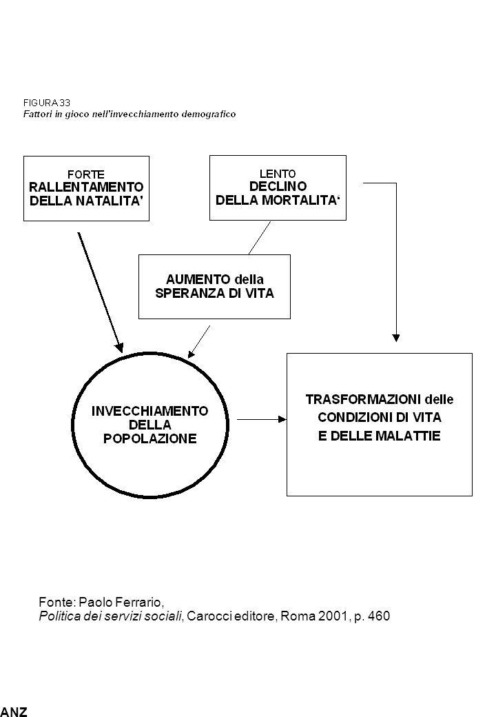 ANZ Fonte: Paolo Ferrario, Politica dei servizi sociali, Carocci editore, Roma 2001, p. 460