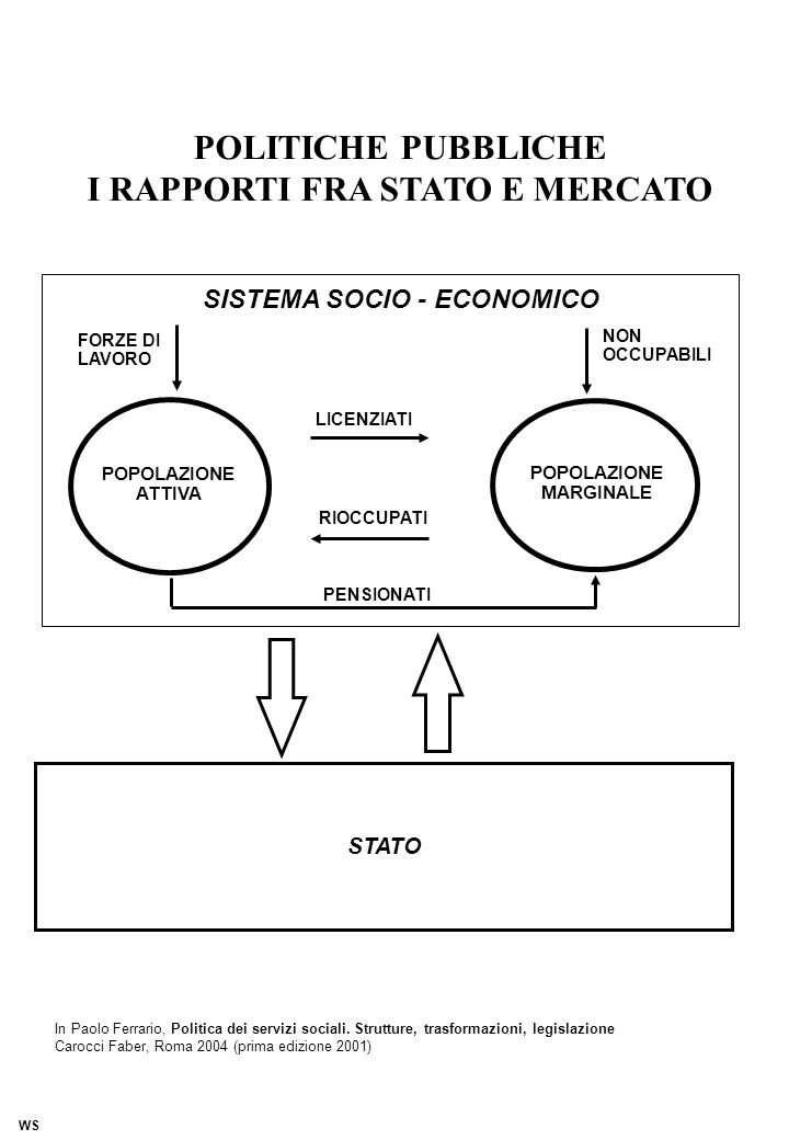POLITICHE PUBBLICHE I RAPPORTI FRA STATO E MERCATO POPOLAZIONE ATTIVA POPOLAZIONE MARGINALE STATO SISTEMA SOCIO - ECONOMICO LICENZIATI FORZE DI LAVORO