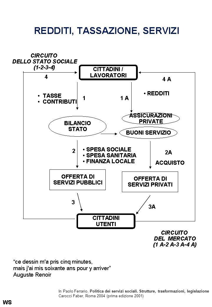 In Paolo Ferrario, Politica dei servizi sociali. Strutture, trasformazioni, legislazione Carocci Faber, Roma 2004 (prima edizione 2001)