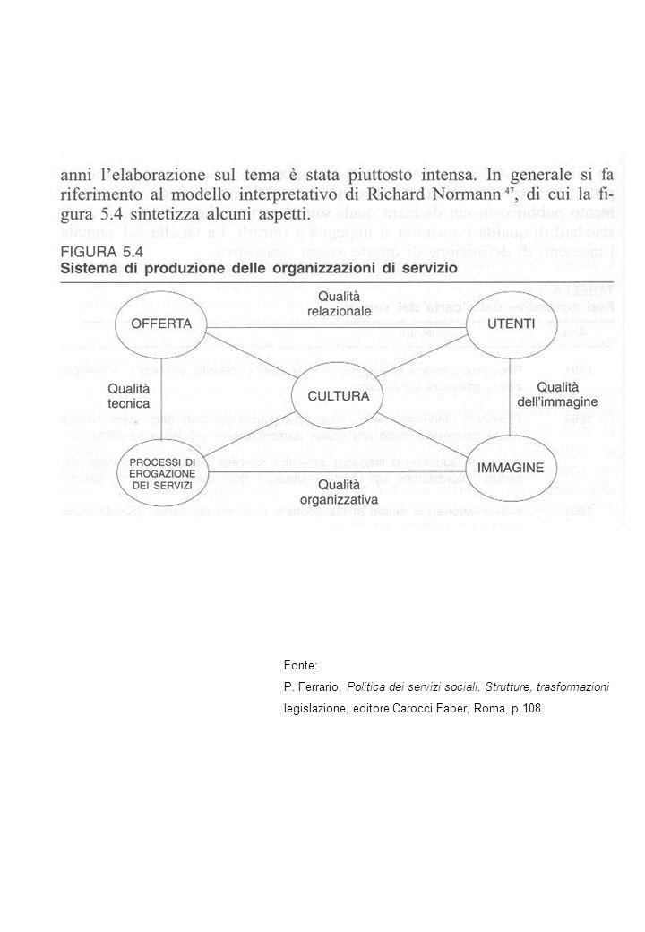 Fonte: P. Ferrario, Politica dei servizi sociali. Strutture, trasformazioni legislazione, editore Carocci Faber, Roma, p.108