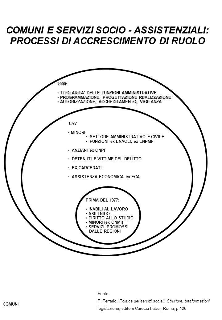 COMUNI E SERVIZI SOCIO - ASSISTENZIALI: PROCESSI DI ACCRESCIMENTO DI RUOLO PRIMA DEL 1977: INABILI AL LAVORO ASILI NIDO DIRITTO ALLO STUDIO MINORI (ex