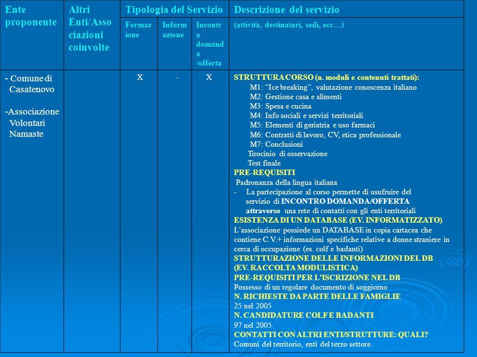 Ente proponente Altri Enti/Asso ciazioni coinvolte Tipologia del ServizioDescrizione del servizio Formaz ione Inform azione Incontr o domand a /offerta (attività, destinatari, sedi, ecc…) - Comune di Casatenovo -Associazione Volontari Namaste X - XSTRUTTURA CORSO (n.