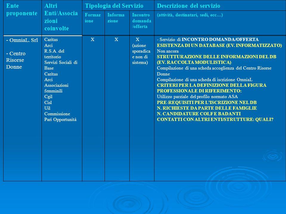 Ente proponente Altri Enti/Associa zioni coinvolte Tipologia del ServizioDescrizione del servizio Formaz ione Informa zione Incontro domanda /offerta (attività, destinatari, sedi, ecc…) - OmniaL.