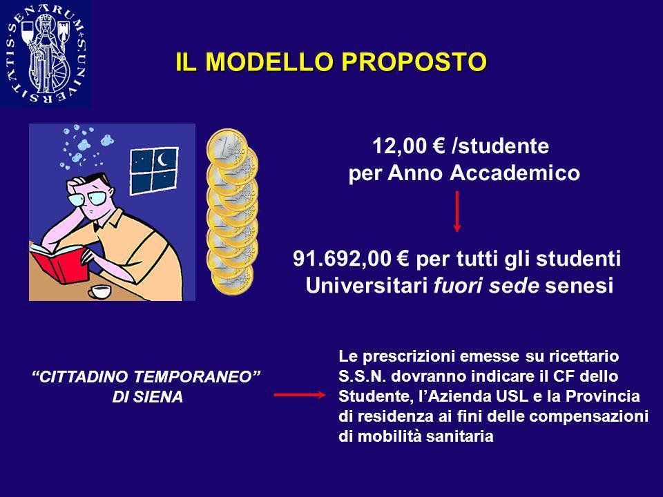 IL MODELLO PROPOSTO 12,00 /studente per Anno Accademico 91.692,00 per tutti gli studenti Universitari fuori sede senesi CITTADINO TEMPORANEO DI SIENA