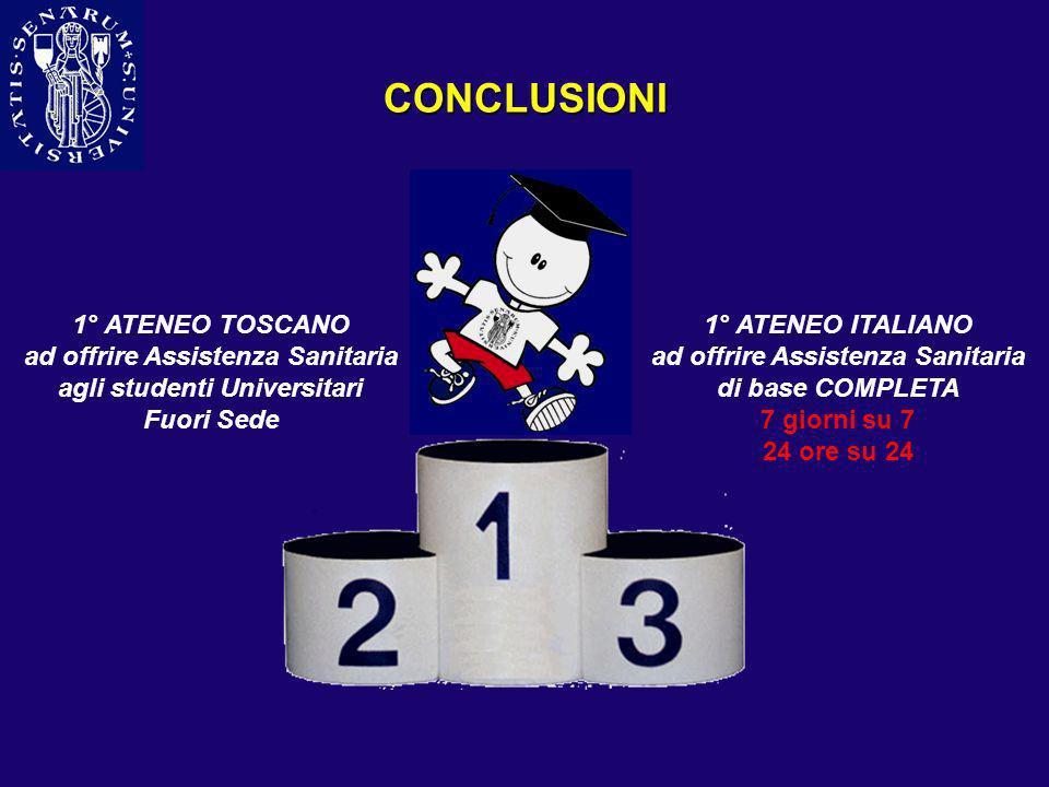 CONCLUSIONI 1° ATENEO TOSCANO ad offrire Assistenza Sanitaria agli studenti Universitari Fuori Sede 1° ATENEO ITALIANO ad offrire Assistenza Sanitaria