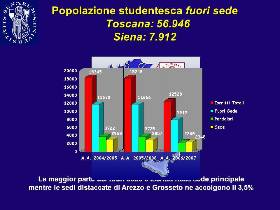 La maggior parte dei fuori sede è iscritta nella sede principale mentre le sedi distaccate di Arezzo e Grosseto ne accolgono il 3,5% Popolazione stude
