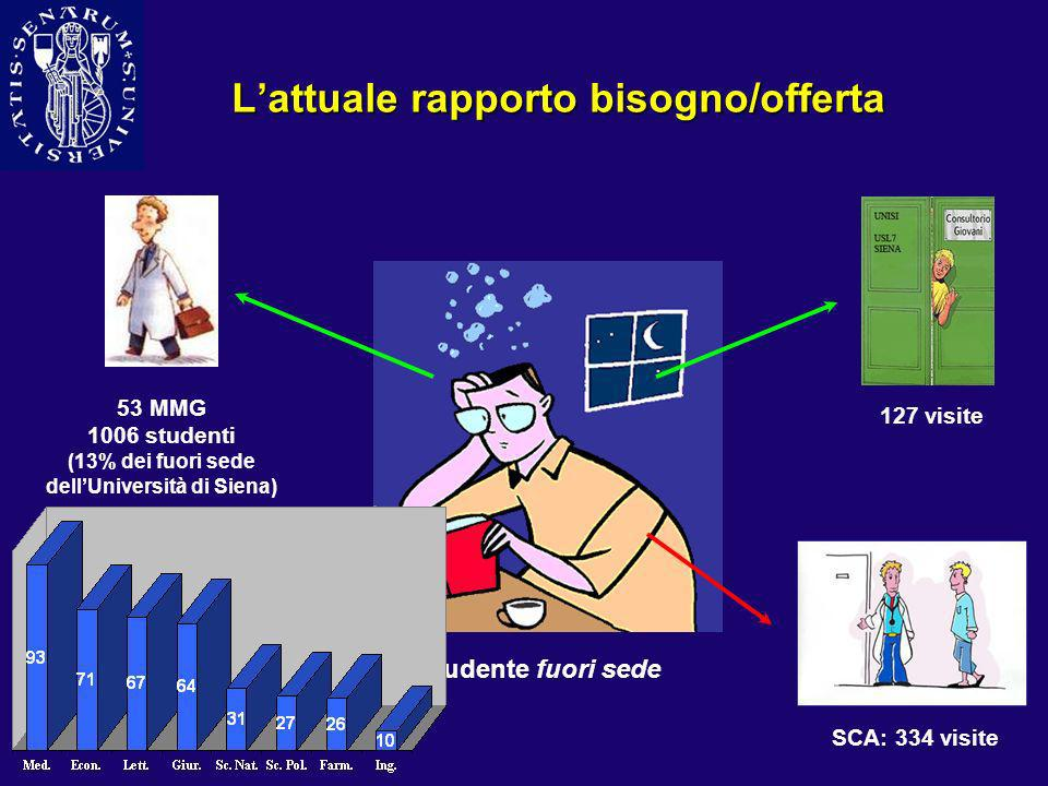 Lattuale rapporto bisogno/offerta 53 MMG 1006 studenti (13% dei fuori sede dellUniversità di Siena) Studente fuori sede 127 visite PS: 389 accessi SCA
