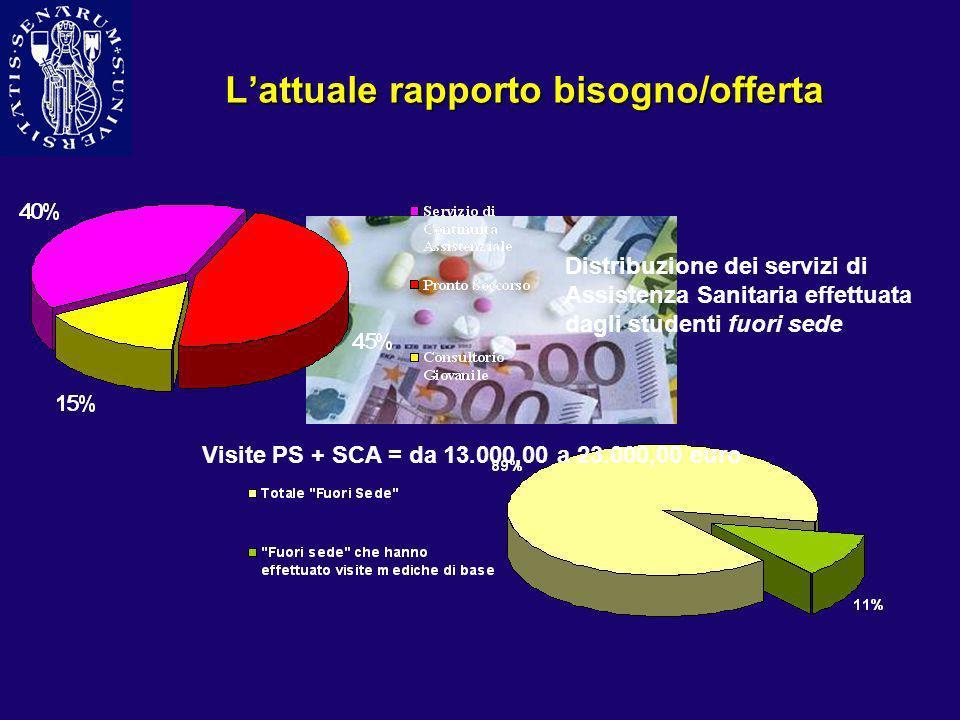 Lattuale rapporto bisogno/offerta Visite PS + SCA = da 13.000,00 a 23.000,00 euro Distribuzione dei servizi di Assistenza Sanitaria effettuata dagli s