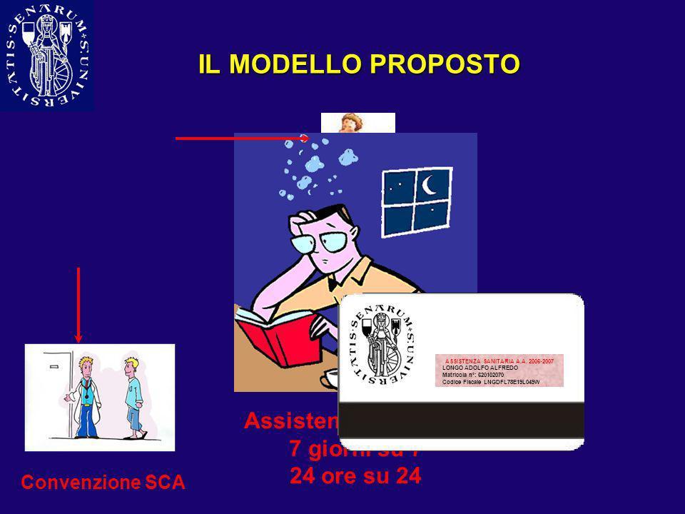 IL MODELLO PROPOSTO Convenzione MMG Assistenza Sanitaria 7 giorni su 7 24 ore su 24 Convenzione SCA ASSISTENZA SANITARIA A.A. 2006-2007 LONGO ADOLFO A