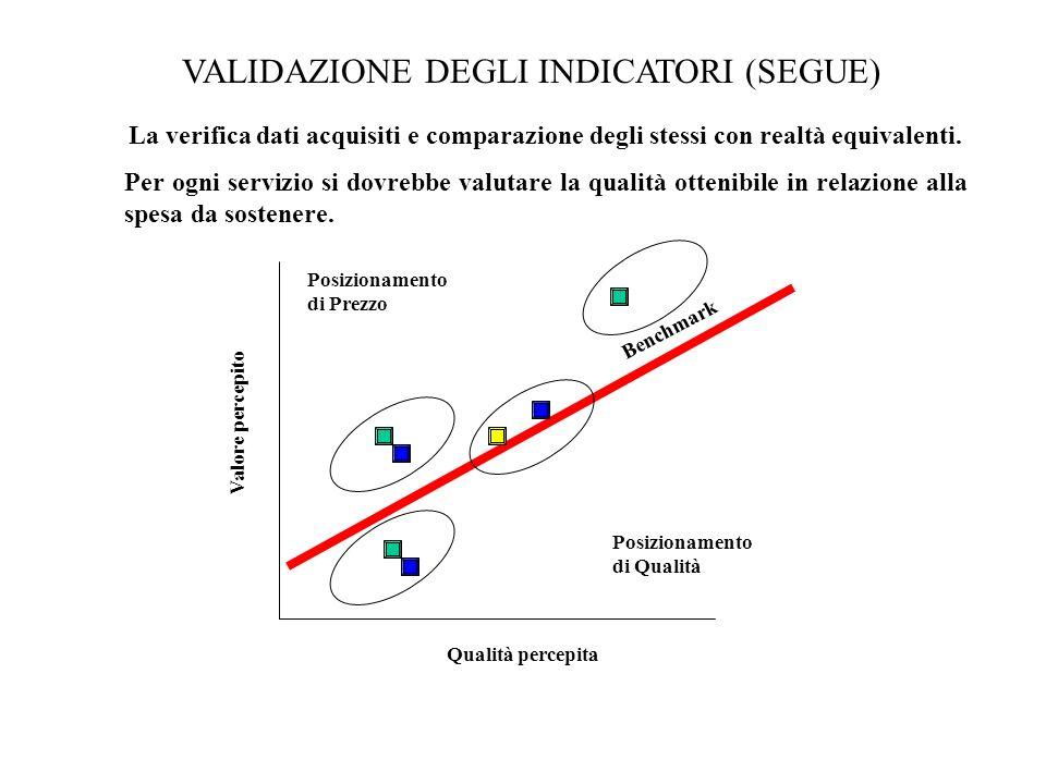 VALIDAZIONE DEGLI INDICATORI (SEGUE) Valore percepito Qualità percepita Posizionamento di Prezzo Posizionamento di Qualità Benchmark La verifica dati