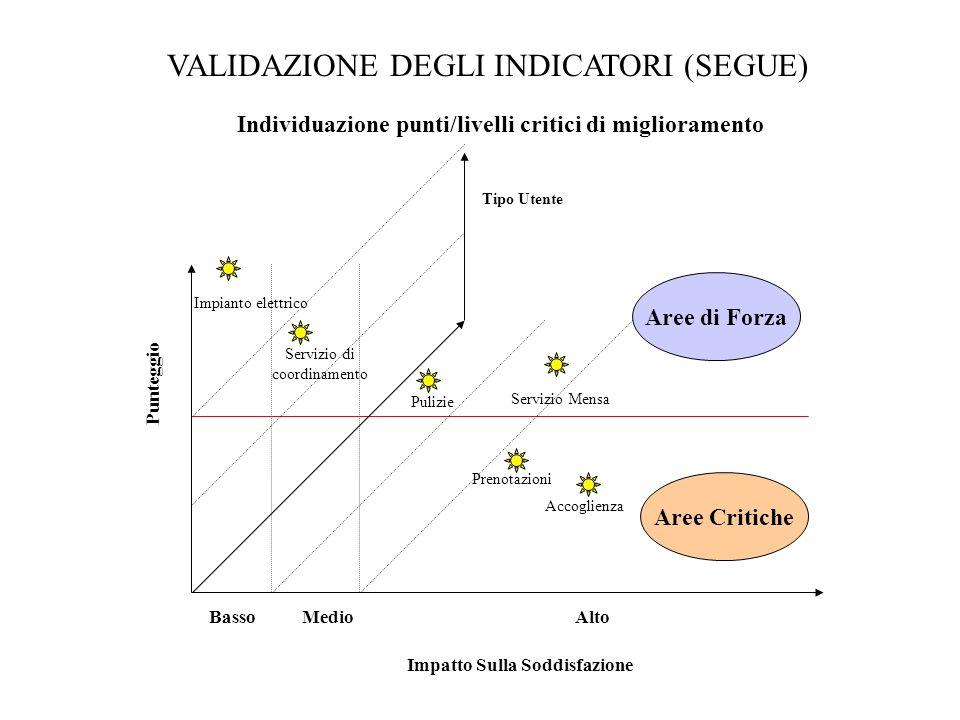 VALIDAZIONE DEGLI INDICATORI (SEGUE) Individuazione punti/livelli critici di miglioramento Punteggio Impatto Sulla Soddisfazione AltoMedioBasso Aree di Forza Aree Critiche Impianto elettrico Servizio di coordinamento Pulizie Servizio Mensa Accoglienza Prenotazioni Tipo Utente