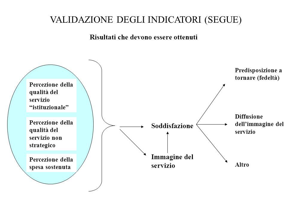 VALIDAZIONE DEGLI INDICATORI (SEGUE) Risultati che devono essere ottenuti Percezione della qualità del servizio istituzionale Percezione della spesa s