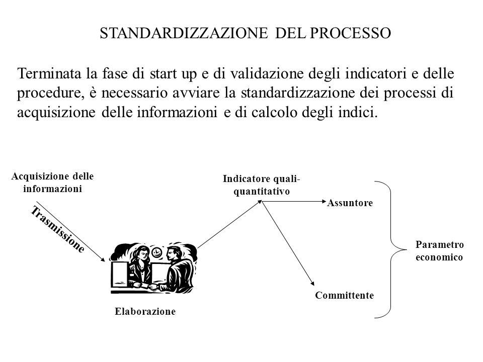 STANDARDIZZAZIONE DEL PROCESSO Terminata la fase di start up e di validazione degli indicatori e delle procedure, è necessario avviare la standardizzazione dei processi di acquisizione delle informazioni e di calcolo degli indici.
