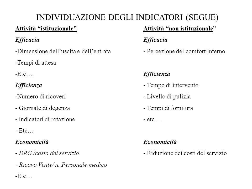 INDIVIDUAZIONE DEGLI INDICATORI (SEGUE) Attività istituzionale Efficacia -Dimensione delluscita e dellentrata -Tempi di attesa -Etc…. Efficienza -Nume