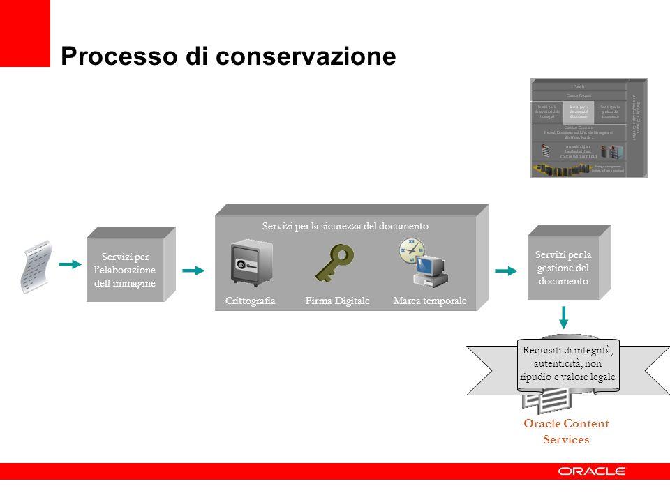 Processo di conservazione Servizi per lelaborazione dellimmagine Oracle Content Services Servizi per la gestione del documento Servizi per la sicurezz