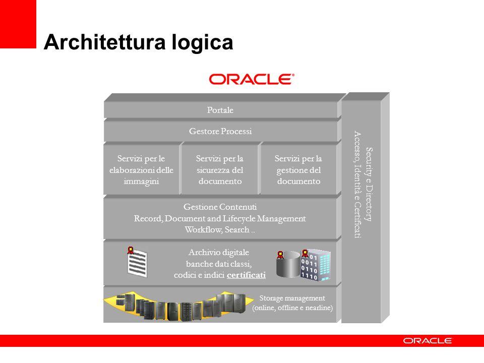 Storage management (online, offline e nearline) Archivio digitale banche dati classi, codici e indici certificati Gestione Contenuti Record, Document