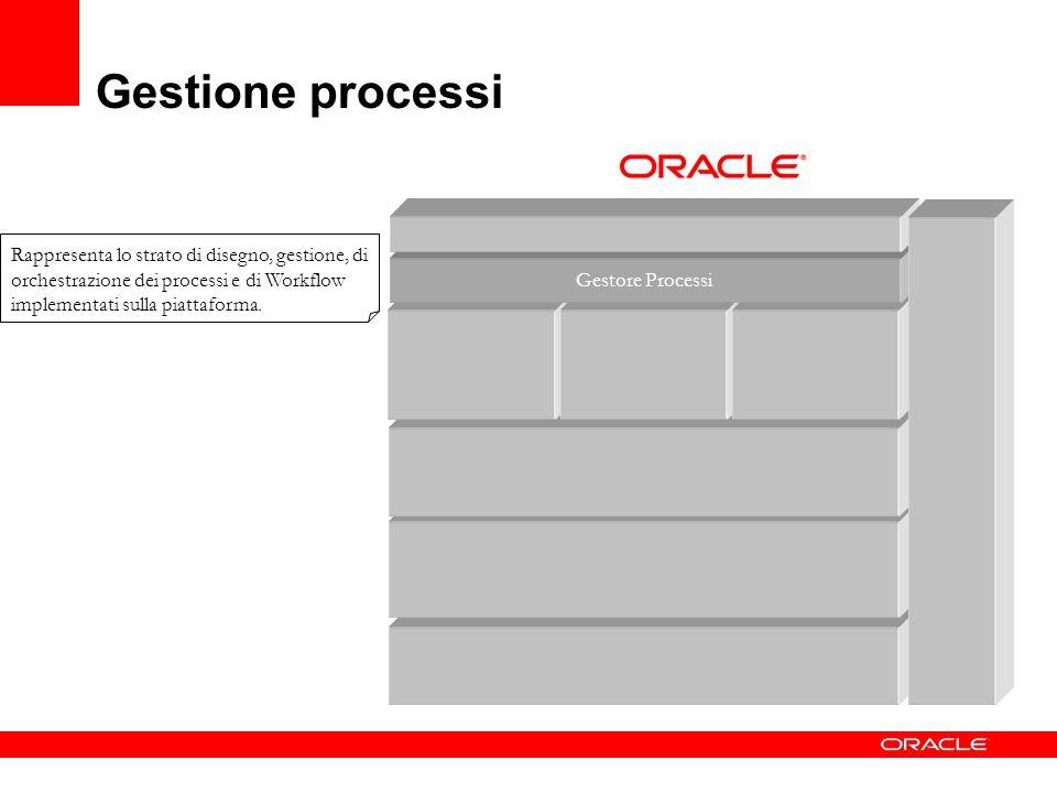 Gestione processi Gestore Processi Rappresenta lo strato di disegno, gestione, di orchestrazione dei processi e di Workflow implementati sulla piattaf