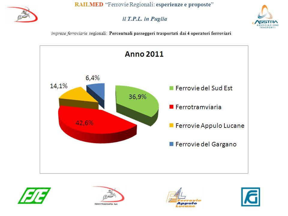 RAILMED Ferrovie Regionali: esperienze e proposte il T.P.L.