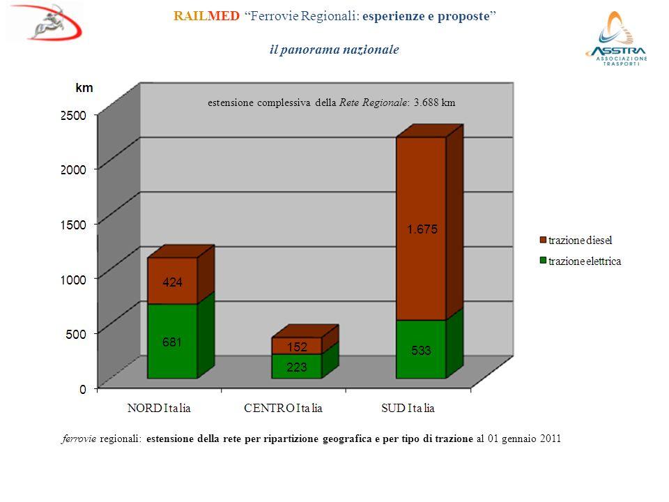 ferrovie regionali: estensione della rete per ripartizione geografica e per tipo di trazione al 01 gennaio 2011 RAILMED Ferrovie Regionali: esperienze e proposte il panorama nazionale estensione complessiva della Rete Regionale: 3.688 km