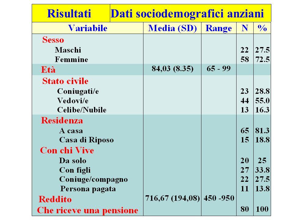 Dati sociodemografici anziani Risultati