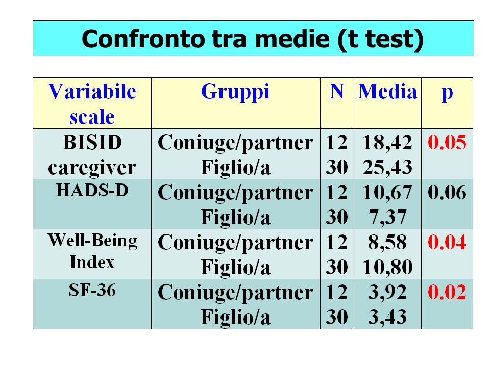 Confronto tra medie (t test)