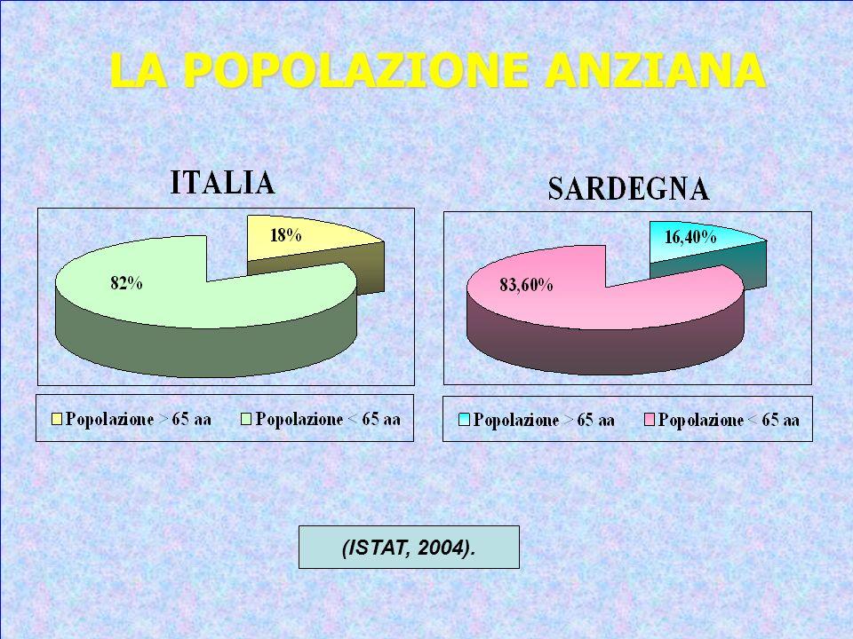 LA POPOLAZIONE ANZIANA (ISTAT, 2004).