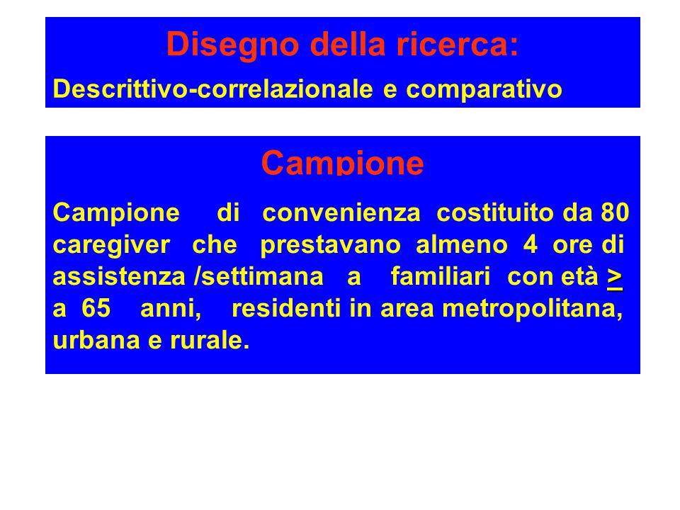 Disegno della ricerca: Descrittivo-correlazionale e comparativo Campione > Campione di convenienza costituito da 80 caregiver che prestavano almeno 4 ore di assistenza /settimana a familiari con età > a 65 anni, residenti in area metropolitana, urbana e rurale.