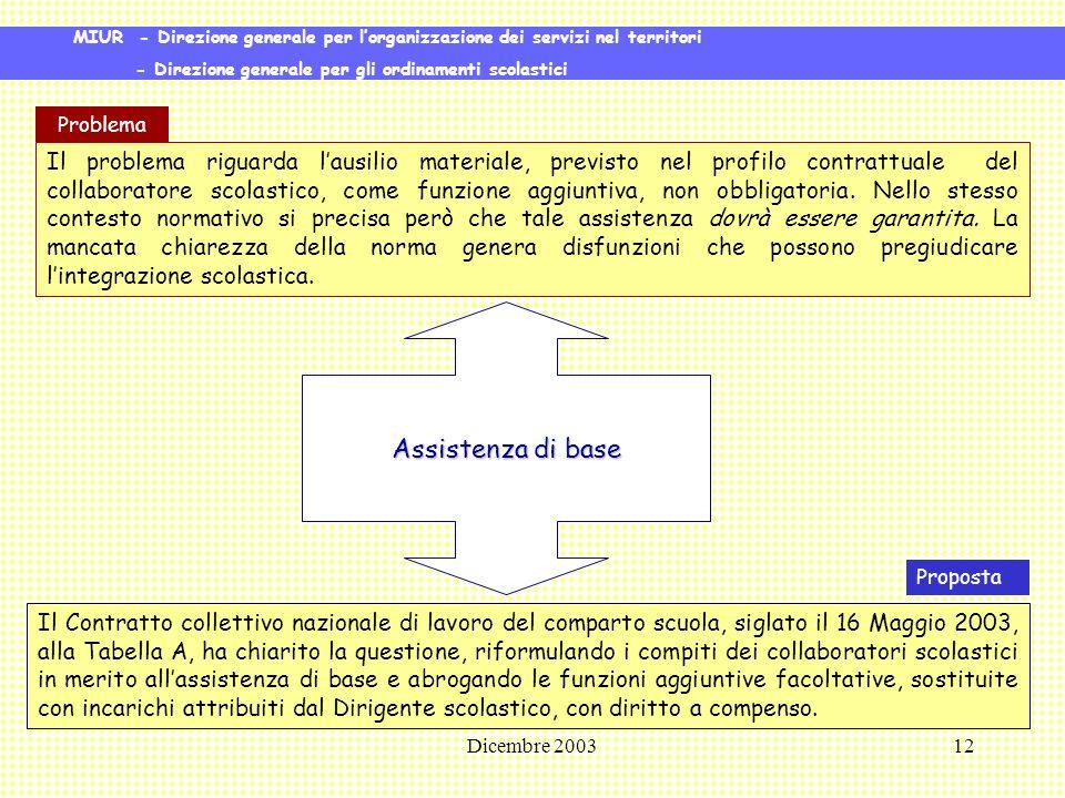Dicembre 200312 Il problema riguarda lausilio materiale, previsto nel profilo contrattuale del collaboratore scolastico, come funzione aggiuntiva, non obbligatoria.