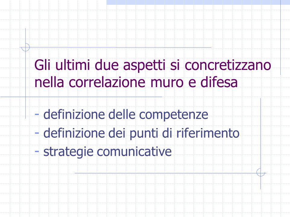 Gli ultimi due aspetti si concretizzano nella correlazione muro e difesa - definizione delle competenze - definizione dei punti di riferimento - strat