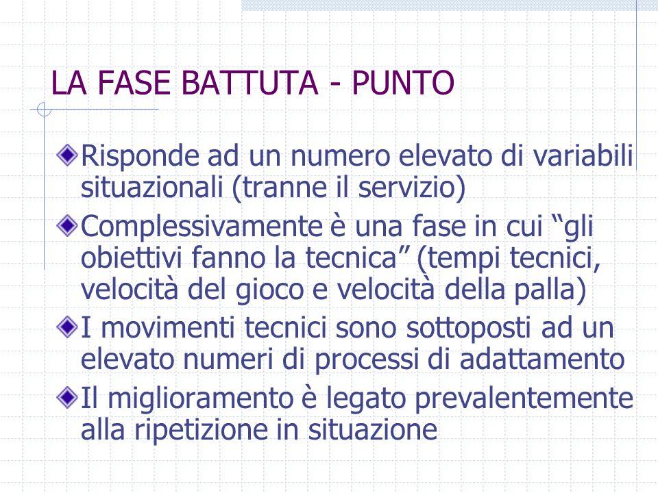 LA FASE BATTUTA - PUNTO Risponde ad un numero elevato di variabili situazionali (tranne il servizio) Complessivamente è una fase in cui gli obiettivi