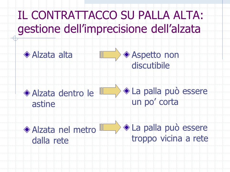 IL CONTRATTACCO SU PALLA ALTA: gestione dellimprecisione dellalzata Alzata alta Alzata dentro le astine Alzata nel metro dalla rete Aspetto non discut