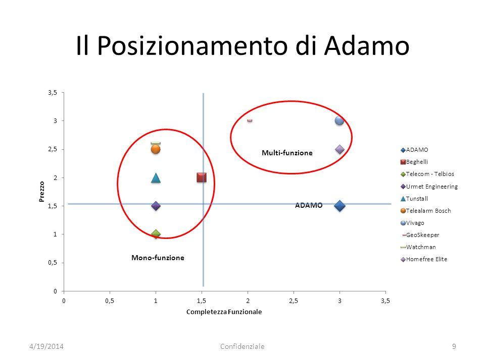 Il Posizionamento di Adamo 4/19/2014Confidenziale9 Mono-funzione Multi-funzione ADAMO