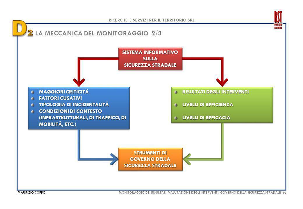 10 MAURIZIO COPPO RICERCHE E SERVIZI PER IL TERRITORIO SRL MONITORAGGIO DEI RISULTATI, VALUTAZIONE DEGLI INTERVENTI, GOVERNO DELLA SICUREZZA STRADALE LA MECCANICA DEL MONITORAGGIO 2/3 MAGGIORI CRITICITÀ FATTORI CUSATIVI TIPOLOGIA DI INCIDENTALITÀ CONDIZIONI DI CONTESTO (INFRASTRUTTURALI, DI TRAFFICO, DI MOBILITÀ, ETC.) MAGGIORI CRITICITÀ FATTORI CUSATIVI TIPOLOGIA DI INCIDENTALITÀ CONDIZIONI DI CONTESTO (INFRASTRUTTURALI, DI TRAFFICO, DI MOBILITÀ, ETC.) SISTEMA INFORMATIVO SULLA SICUREZZA STRADALE SISTEMA INFORMATIVO SULLA SICUREZZA STRADALE RISULTATI DEGLI INTERVENTI LIVELLI DI EFFICIENZA LIVELLI DI EFFICACIA RISULTATI DEGLI INTERVENTI LIVELLI DI EFFICIENZA LIVELLI DI EFFICACIA STRUMENTI DI GOVERNO DELLA SICUREZZA STRADALE