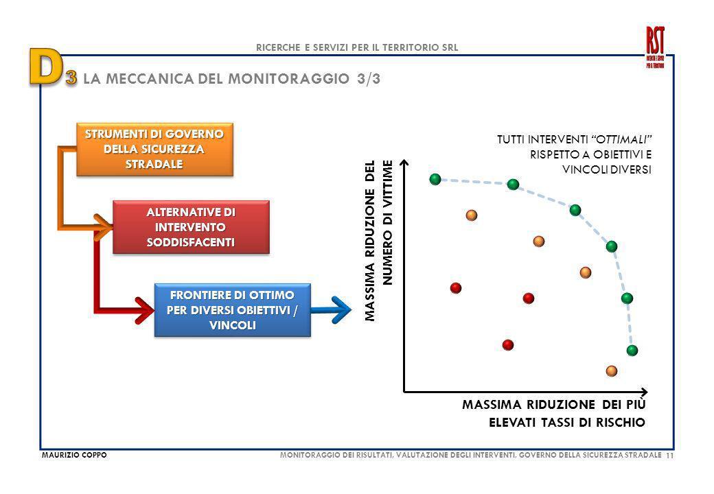 11 MAURIZIO COPPO RICERCHE E SERVIZI PER IL TERRITORIO SRL MONITORAGGIO DEI RISULTATI, VALUTAZIONE DEGLI INTERVENTI, GOVERNO DELLA SICUREZZA STRADALE LA MECCANICA DEL MONITORAGGIO 3/3 STRUMENTI DI GOVERNO DELLA SICUREZZA STRADALE ALTERNATIVE DI INTERVENTO SODDISFACENTI FRONTIERE DI OTTIMO PER DIVERSI OBIETTIVI / VINCOLI MASSIMA RIDUZIONE DEI PIÙ ELEVATI TASSI DI RISCHIO MASSIMA RIDUZIONE DEL NUMERO DI VITTIME TUTTI INTERVENTI OTTIMALI RISPETTO A OBIETTIVI E VINCOLI DIVERSI