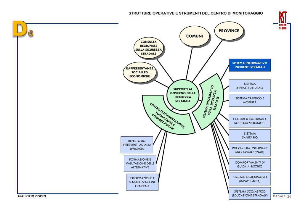 MAURIZIO COPPO 24 MONITORAGGIO DEI RISULTATI, VALUTAZIONE DEGLI INTERVENTI, GOVERNO DELLA SICUREZZA STRADALE
