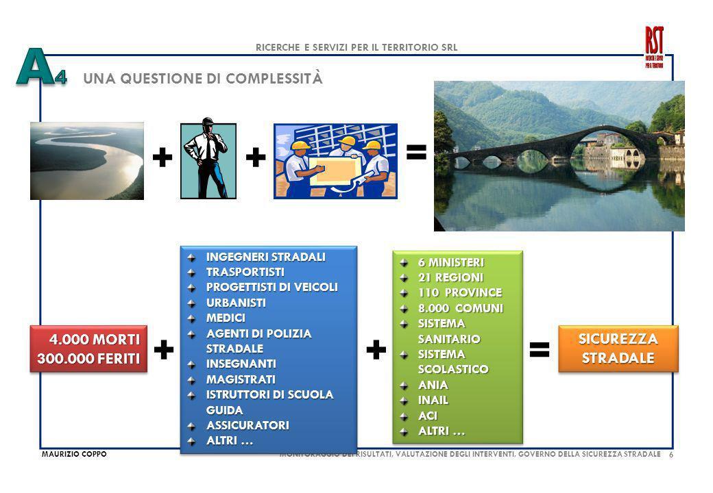 7 MAURIZIO COPPO RICERCHE E SERVIZI PER IL TERRITORIO SRL MONITORAGGIO DEI RISULTATI, VALUTAZIONE DEGLI INTERVENTI, GOVERNO DELLA SICUREZZA STRADALE EFFICIENZA / EFFICACIA SPESA ANNUA TOTALE PER TRASPORTI E INFRASTRUTTURE (IN MILIONI DI EURO): SPESA COMPLESSIVA198.000 - SPESA DELLE FAMIGLIE100.000 - SPESA PUBBLICA98.000 - PER TRASPORTI 60.000 - PER TRASPORTI 60.000 - PER INFRASTRUTT.
