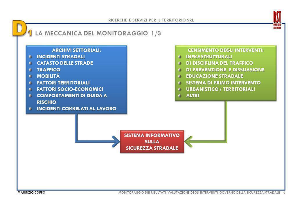 9 MAURIZIO COPPO RICERCHE E SERVIZI PER IL TERRITORIO SRL MONITORAGGIO DEI RISULTATI, VALUTAZIONE DEGLI INTERVENTI, GOVERNO DELLA SICUREZZA STRADALE LA MECCANICA DEL MONITORAGGIO 1/3 ARCHIVI SETTORIALI: INCIDENTI STRADALI CATASTO DELLE STRADE TRAFFICOMOBILITÀ FATTORI TERRITORIALI FATTORI SOCIO-ECONOMICI COMPORTAMENTI DI GUIDA A RISCHIO INCIDENTI CORRELATI AL LAVORO ARCHIVI SETTORIALI: INCIDENTI STRADALI CATASTO DELLE STRADE TRAFFICOMOBILITÀ FATTORI TERRITORIALI FATTORI SOCIO-ECONOMICI COMPORTAMENTI DI GUIDA A RISCHIO INCIDENTI CORRELATI AL LAVORO SISTEMA INFORMATIVO SULLA SICUREZZA STRADALE SISTEMA INFORMATIVO SULLA SICUREZZA STRADALE CENSIMENTO DEGLI INTERVENTI: INFRASTRUTTURALI DI DISCIPLINA DEL TRAFFICO DI PREVENZIONE E DISSUASIONE EDUCAZIONE STRADALE SISTEMA DI PRIMO INTERVENTO URBANISTICO / TERRITORIALI ALTRI CENSIMENTO DEGLI INTERVENTI: INFRASTRUTTURALI DI DISCIPLINA DEL TRAFFICO DI PREVENZIONE E DISSUASIONE EDUCAZIONE STRADALE SISTEMA DI PRIMO INTERVENTO URBANISTICO / TERRITORIALI ALTRI