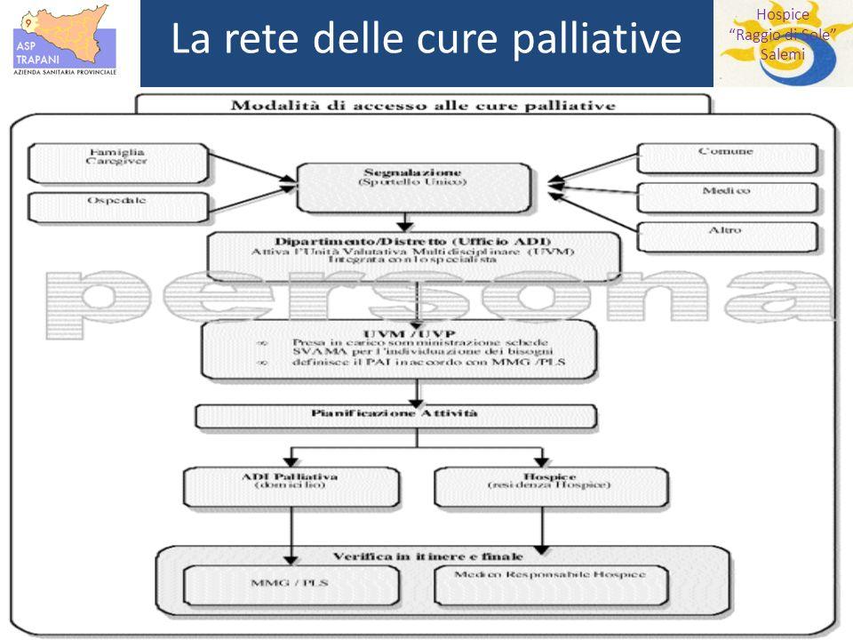 Hospice Raggio di Sole Salemi La rete delle cure palliative