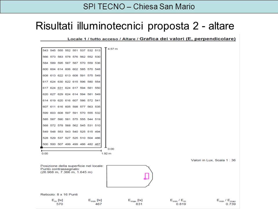 Risultati illuminotecnici proposta 2 - altare