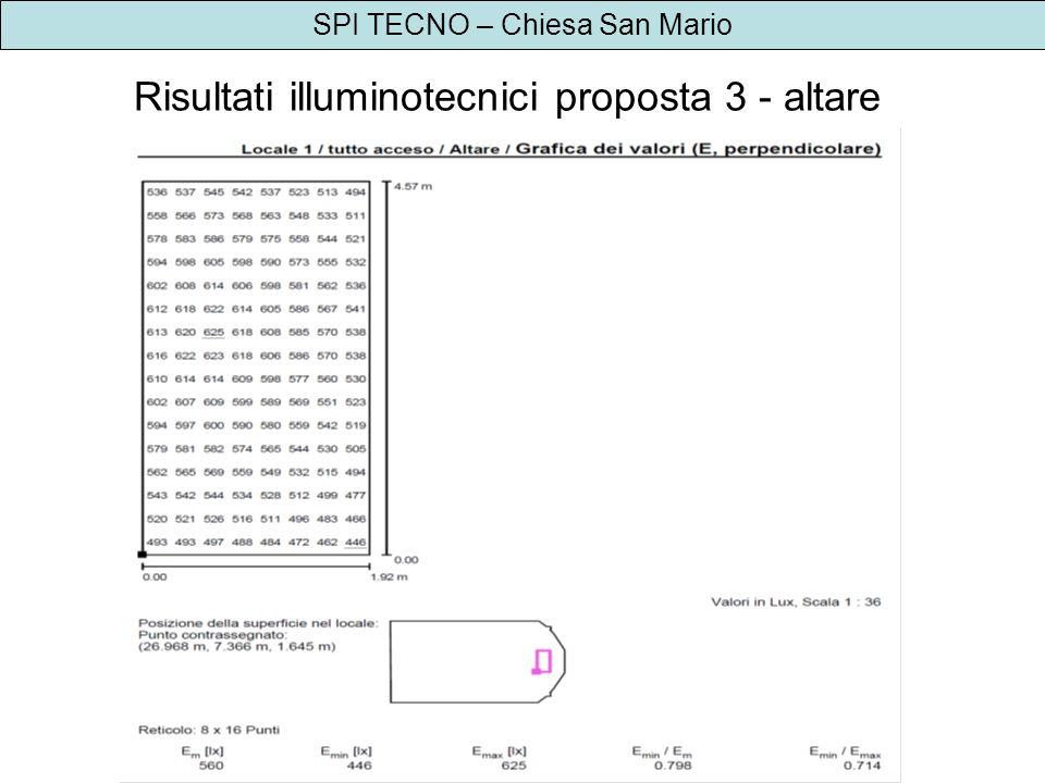 SPI TECNO – Chiesa San Mario Risultati illuminotecnici proposta 3 - altare
