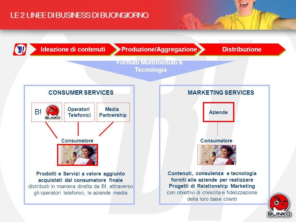 LE 2 LINEE DI BUSINESS DI BUONGIORNO Formati Multimediali & Tecnologia Operatori Telefonici Media Partnership Contenuti, consulenza e tecnologia forni