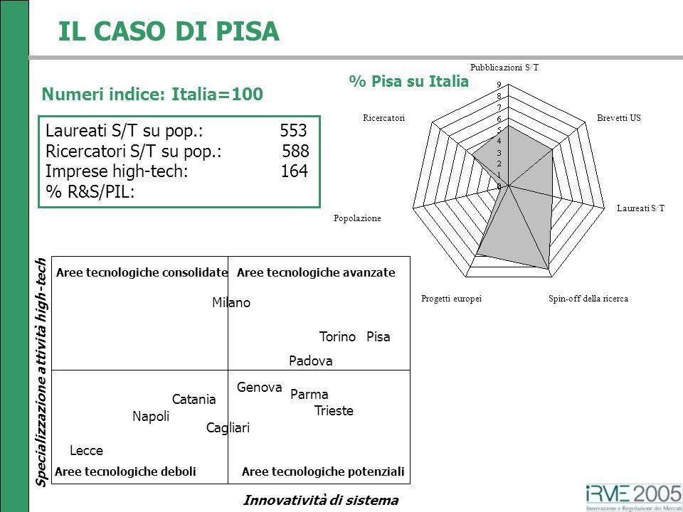 Pubblicazioni S/T Brevetti US Laureati S/T Spin-off della ricercaProgetti europei Popolazione Ricercatori IL CASO DI PISA % Pisa su Italia Aree tecnol