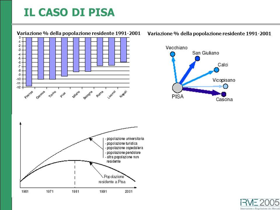 IL CASO DI PISA Variazione % della popolazione residente 1991-2001