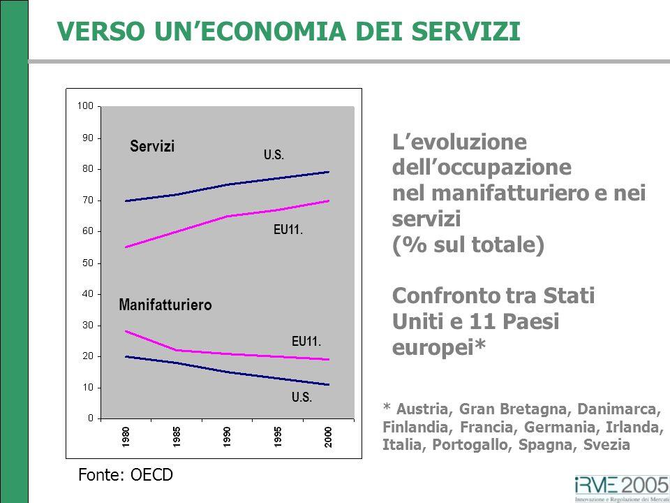 VERSO UNECONOMIA DEI SERVIZI U.S. EU11. Levoluzione delloccupazione nel manifatturiero e nei servizi (% sul totale) Confronto tra Stati Uniti e 11 Pae