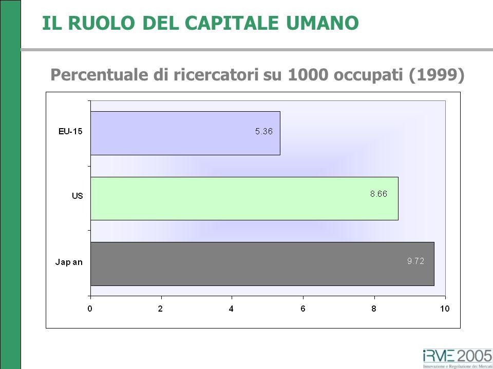 IL RUOLO DEL CAPITALE UMANO Percentuale di ricercatori su 1000 occupati (1999)