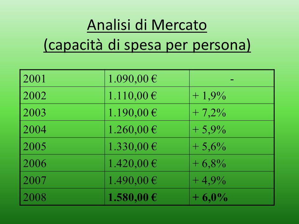 Analisi di Mercato (capacità di spesa per persona) 20011.090,00 - 20021.110,00 + 1,9% 20031.190,00 + 7,2% 20041.260,00 + 5,9% 20051.330,00 + 5,6% 2006