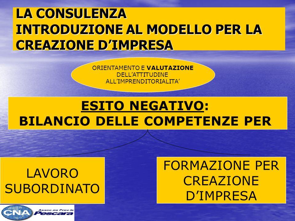 LA CONSULENZA INTRODUZIONE AL MODELLO PER LA CREAZIONE DIMPRESA ORIENTAMENTO E VALUTAZIONE DELLATTITUDINE ALLIMPRENDITORIALITA ESITO NEGATIVO: BILANCIO DELLE COMPETENZE PER LAVORO SUBORDINATO FORMAZIONE PER CREAZIONE DIMPRESA
