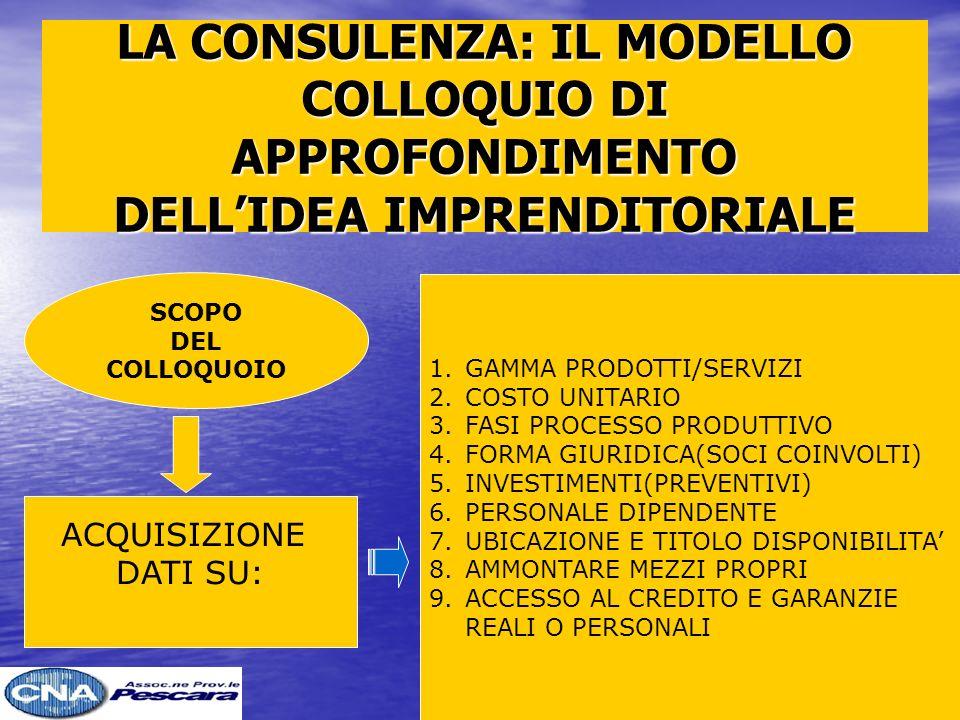 LA CONSULENZA: IL MODELLO COLLOQUIO DI APPROFONDIMENTO DELLIDEA IMPRENDITORIALE SCOPO DEL COLLOQUOIO ACQUISIZIONE DATI SU: 1.GAMMA PRODOTTI/SERVIZI 2.COSTO UNITARIO 3.FASI PROCESSO PRODUTTIVO 4.FORMA GIURIDICA(SOCI COINVOLTI) 5.INVESTIMENTI(PREVENTIVI) 6.PERSONALE DIPENDENTE 7.UBICAZIONE E TITOLO DISPONIBILITA 8.AMMONTARE MEZZI PROPRI 9.ACCESSO AL CREDITO E GARANZIE REALI O PERSONALI