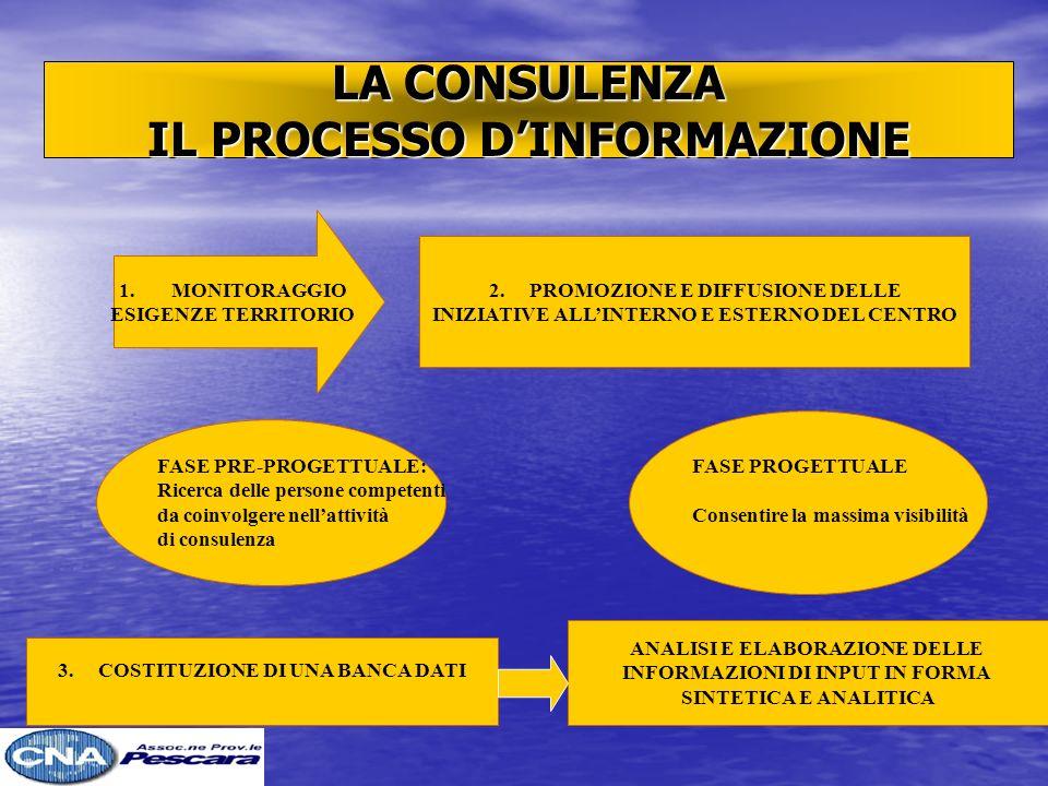 LA CONSULENZA IL PROCESSO DINFORMAZIONE 1.MONITORAGGIO ESIGENZE TERRITORIO 2.