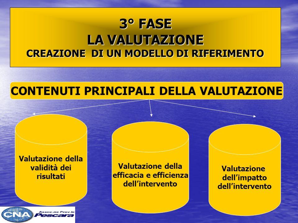 3° FASE LA VALUTAZIONE CREAZIONE DI UN MODELLO DI RIFERIMENTO CONTENUTI PRINCIPALI DELLA VALUTAZIONE Valutazione della validità dei risultati Valutazione della efficacia e efficienza dellintervento Valutazione dellimpatto dellintervento